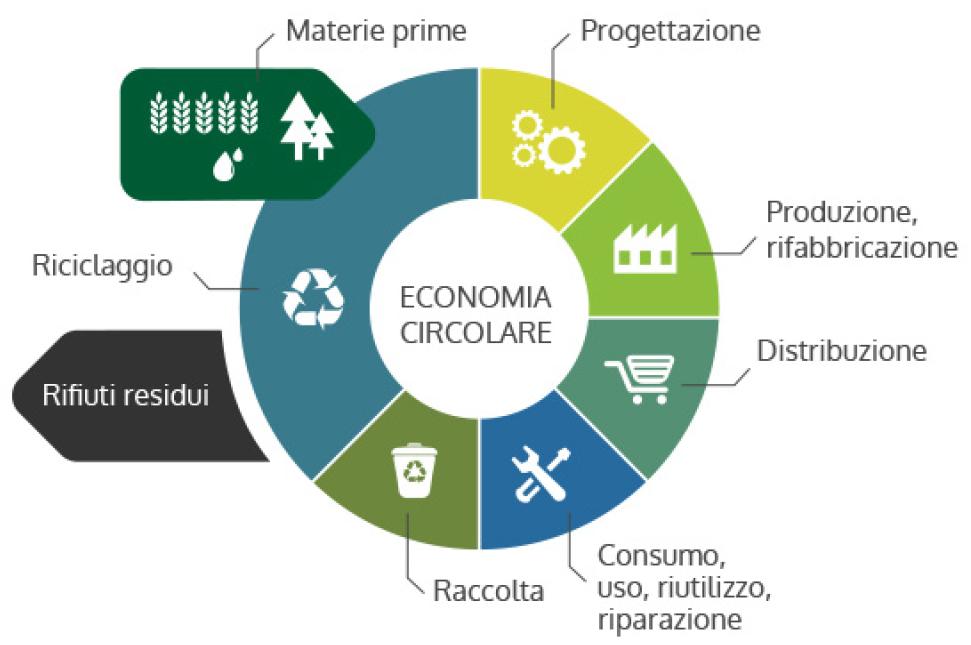 Schema di Economia Circolare. Gianluca Stocco il Blog.