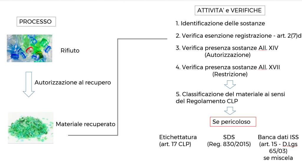 Processo di valutazione delle materie recuperate. Gianluca Stocco il Blog.