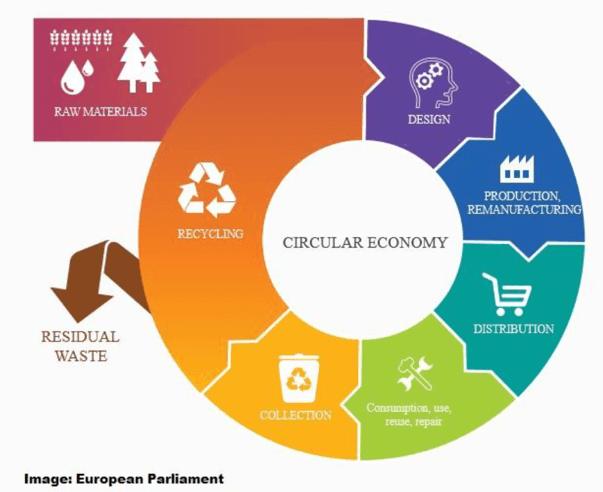 L'economia circolare applicata alla sostenibilità dei prodotti.